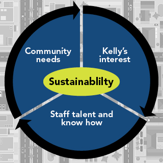 Sustainability includes Community Needs, Kelly's Interest, and Staff Talent and Know How